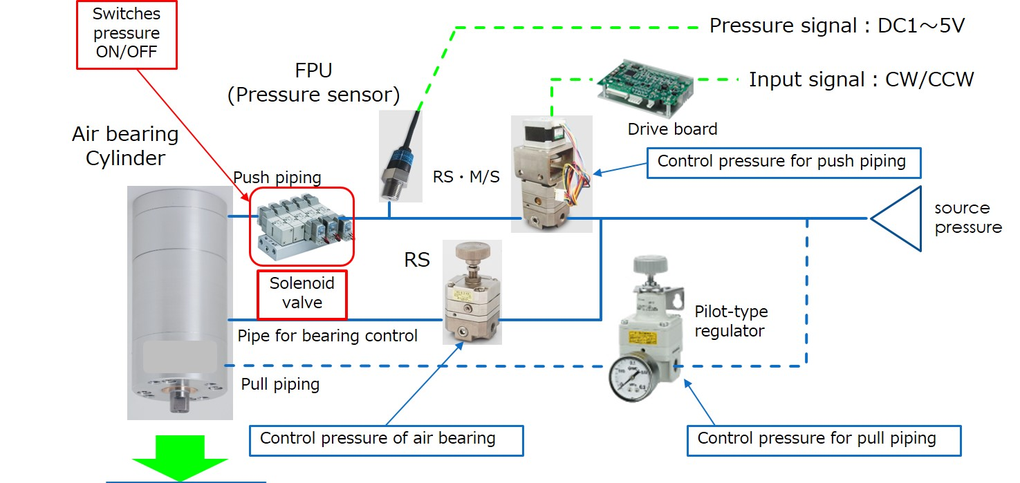 Application Air Cylinder Pressure Regulator Pneumatic Equipment Parallel Circuit Diagram Calculate The Total Bf Output Calculation Table