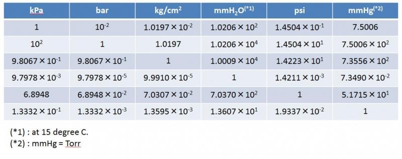 Application air cylinder pressure regulator pneumatic - Pressure units conversion table ...