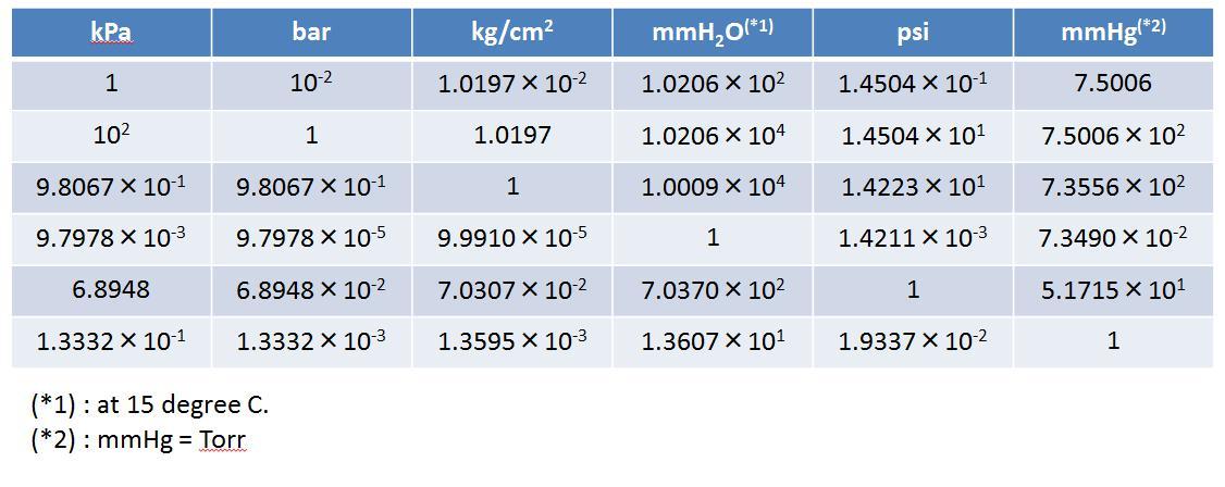 圧力単位換算表